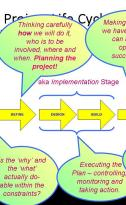 Urban Development Process Project Management